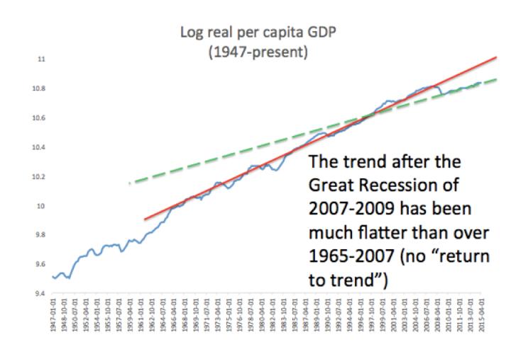 GDP_USA